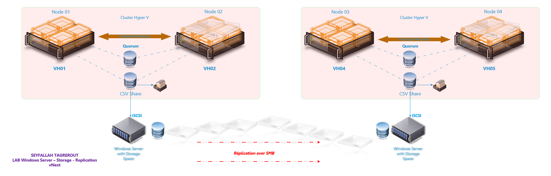 Infra_replication-cluster-cluster
