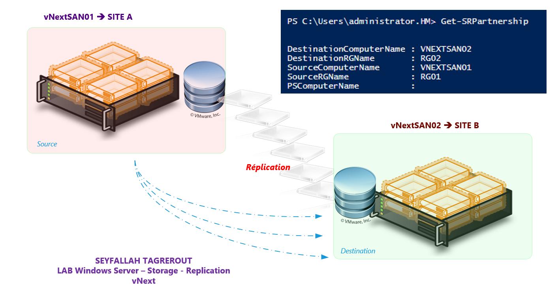 Infra_replication-server-server