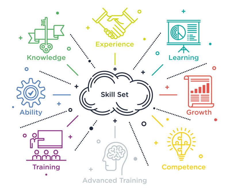 Schéma compétences avec apprentissage Alphorm