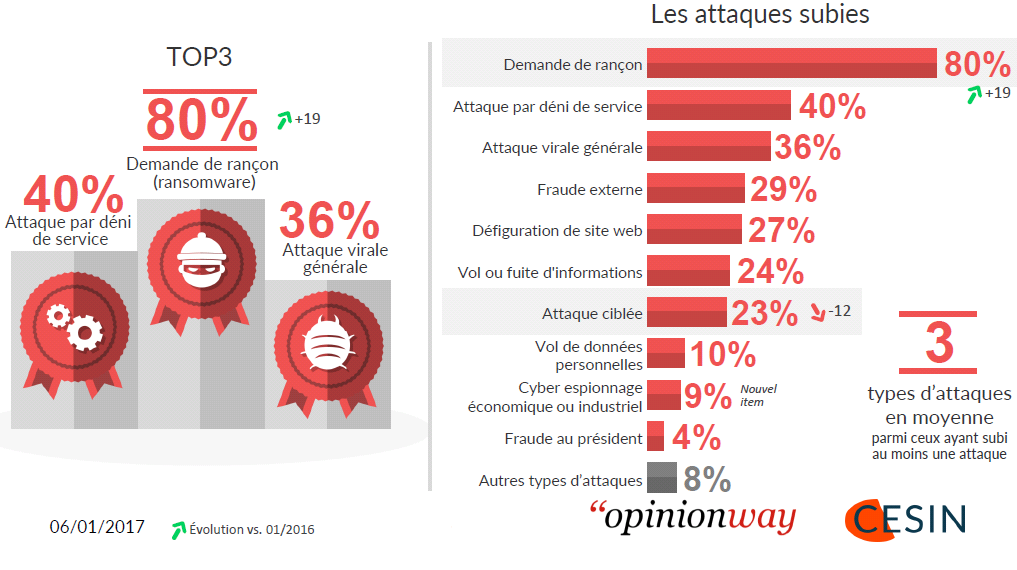 Statistiques 2017 cyberattaques France